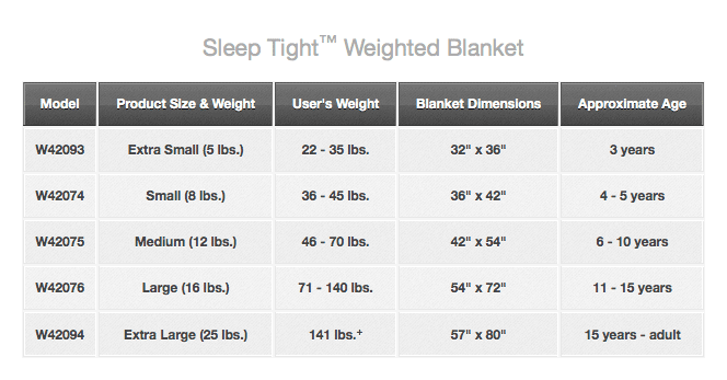 Choosing the RightChoosing the RightWeight. For an effectiveChoosing the RightChoosing the RightWeight. For an effectiveweighted blanket, you want to choose the appropriateChoosing the RightChoosing the RightWeight. For an effectiveChoosing the RightChoosing the RightWeight. For an effectiveweighted blanket, you want to choose the appropriateweight.It is best to get a recommendation from your occupational