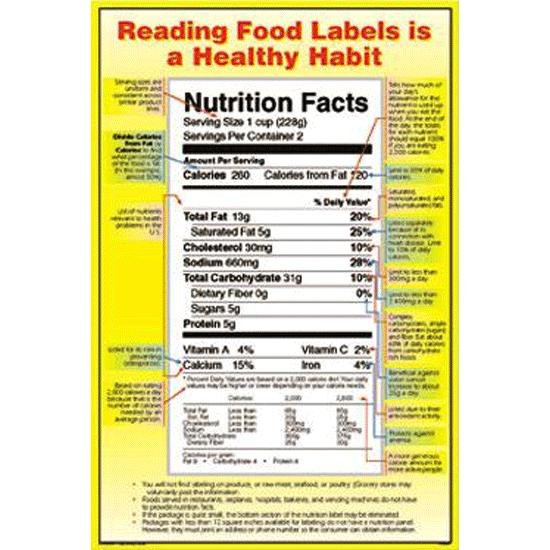 Reading Food Labels Poster